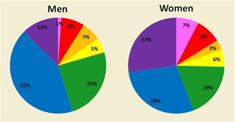 most popular colors as part of a recent study on gender norms of