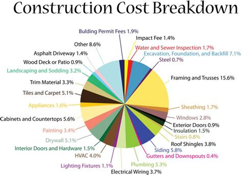 average cost per square foot to build a house in tennessee 2016 average cost to build a new home per square foot 28