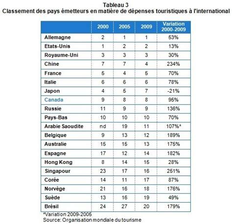 flux touristiques classement mondial des destinations et des march 233 s 233 metteurs