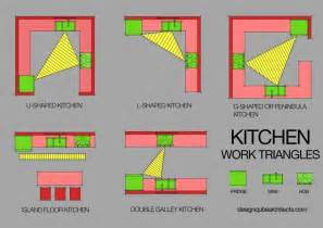 kitchen triangle design layouts for an ideal kitchen architects interior designers
