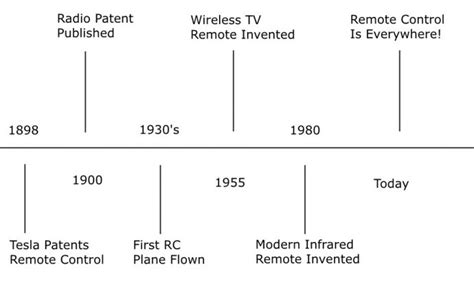 Invention Of Electric Motor by Electric Motor Invention Timeline Automotivegarage Org