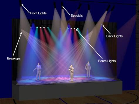 stage lighting fixtures types types of stage lighting fixtures live dramatically