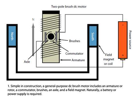 Brushed Ac Motor by Complete Motor Guide For Robotics Makezilla