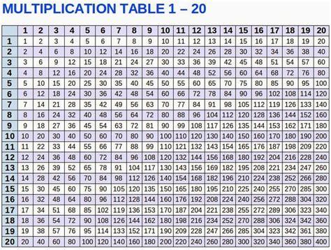 multiplication table multiplication table 1 20 places to visit