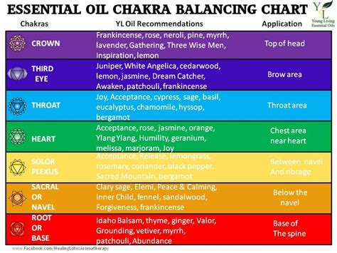balancing chart essential chakra balancing chart no rest for the