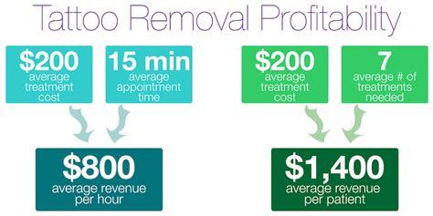 learn to profit with laser tattoo removal new look laser