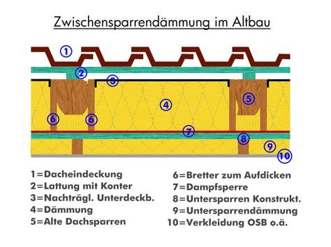 Dachdämmung Altbau Kosten by Dachd 228 Mmung Im Altbau Tipps Infos Und Anleitung Zum D 228 Mmen