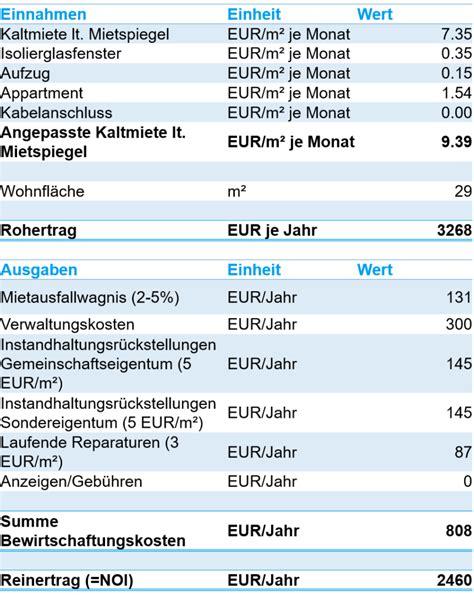 Jährliche Grundsteuer Berechnen by Das Ertragswertverfahren So Bewertete Ich Meine Erste