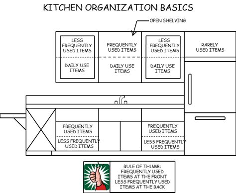 how to arrange your kitchen cabinets organize your kitchen cabinets