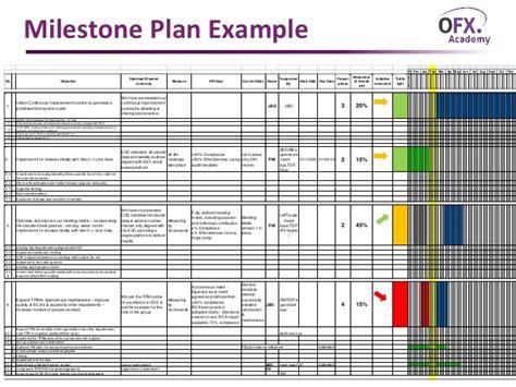 milestone kitchen planner plan your building a milestone plan