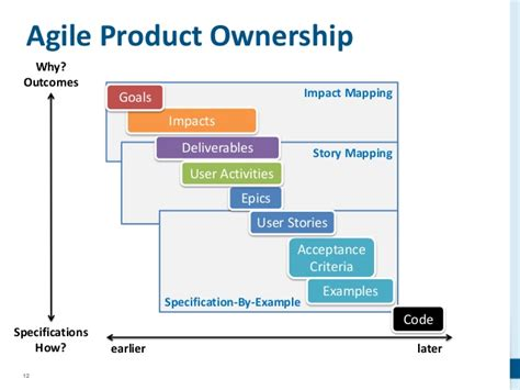 impact maps and story maps delivering what really matters