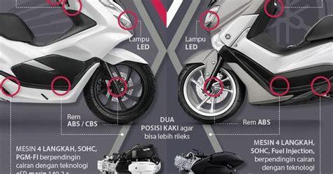 Yamaha Pcx 2018 by Perbandingan Yamaha Nmax Versus Honda Pcx 2018 Berita Ane