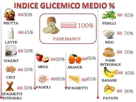 alimentos con insulina indice glicemico e alimenti cristalfarma