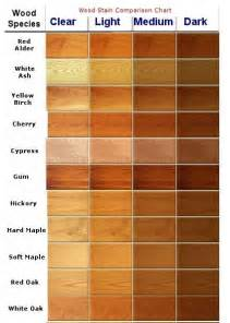 paint colors look like wood best 25 wood colors ideas on wood stain