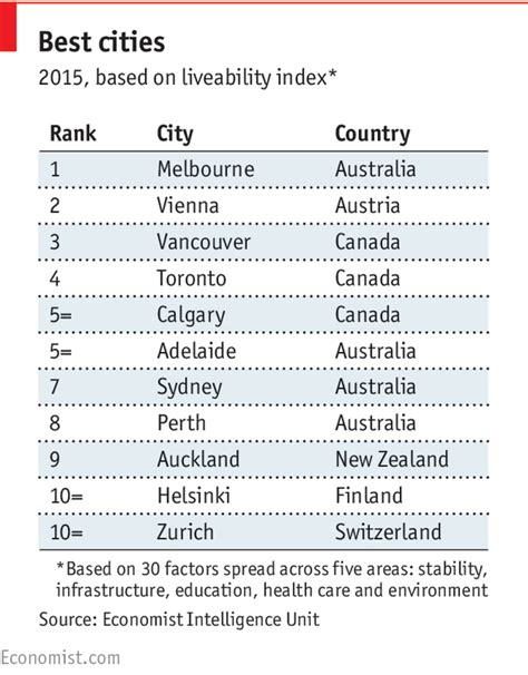 most livable towns in australia the world s most liveable cities