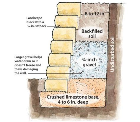 how to build a garden retaining wall how to build a retaining wall garden gate enotes