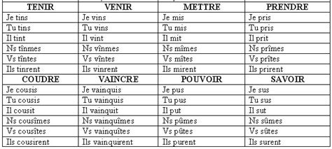 1000 ideas about pass 233 simple on conjugaison carte mentale and le pass 233 compos 233