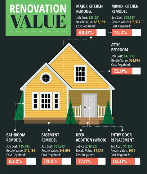 ways to increase home value home renovations for resale value fix