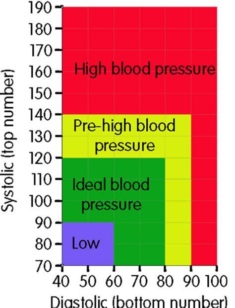 my blood pressure bad or indifferent diabetes forum the global diabetes community