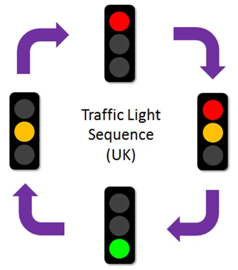 sequence lights traffic lights challenge 101 computing