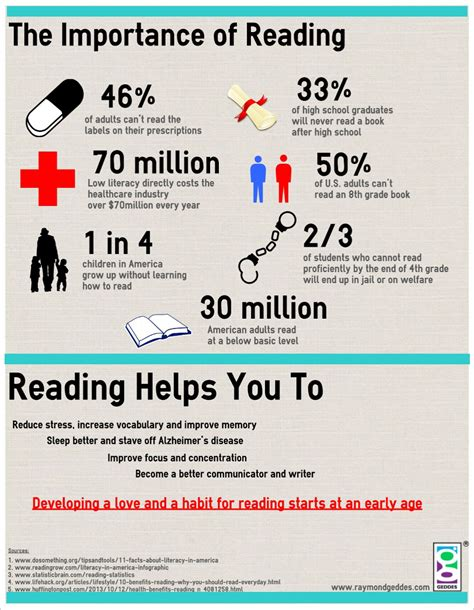 read info the importance of reading infographic shop geddes