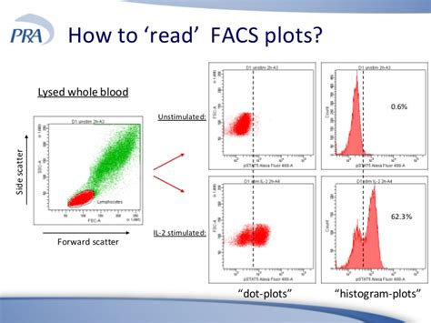 how to read a 11 the added value of cellular analysis in early clinical