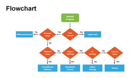 flowchart diagrams powerpoint templates powerslides