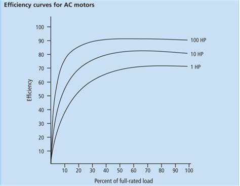 Electric Motor Efficiency by How To Determine The Efficiency Of An Electric Motor Using