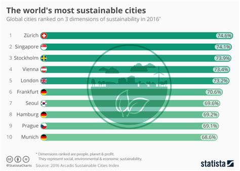 chart the world s best employers 2017 statista chart the world s most sustainable cities statista