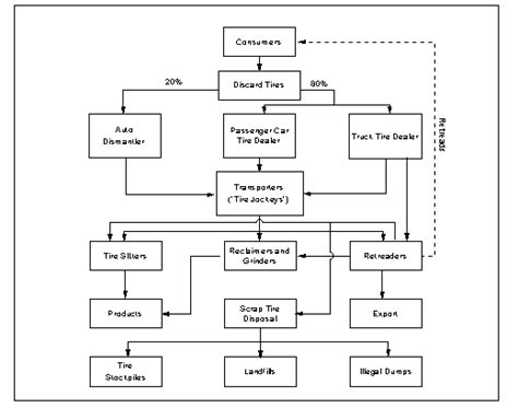 rubber st process scrap tires material description user guidelines for