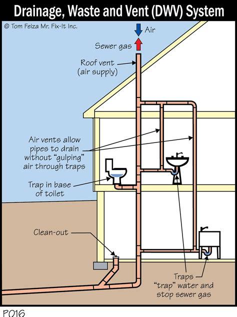 house plumbing system the futuro house royse city usa information