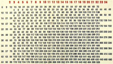 abaques multiplicateurs