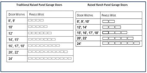 standard overhead door sizes standard overhead door sizes exceptional garage door