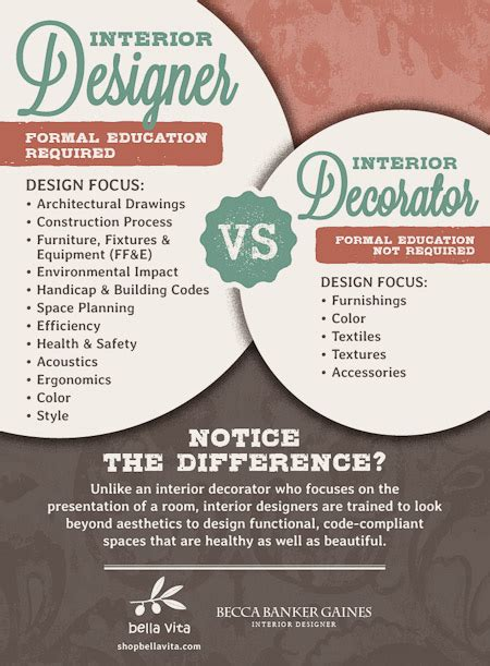 interior decorator vs interior designer interior designer or decorator which is best for you