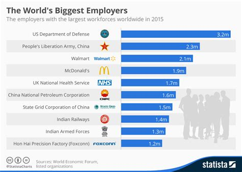 chart the world s best employers 2017 statista chart the world s employers statista