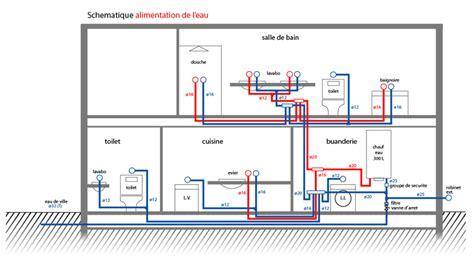 le schema d alimentation d eau techniques maison messages