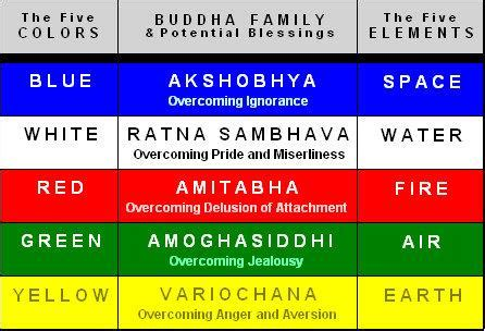 buddhist color meaning find out your colour crush learn a lesson