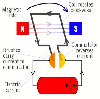 Simple Electric Motor by Electricity Work And Power
