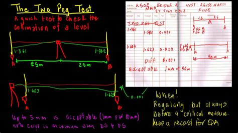 how to test maurieo s two peg test for levels