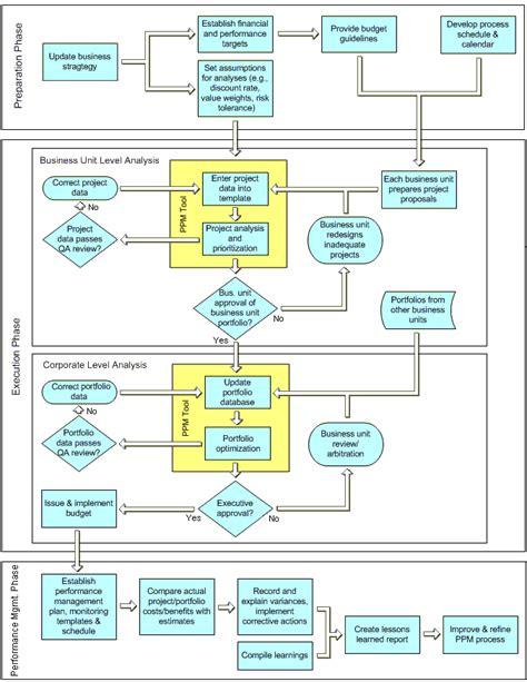 project management process chart car interior design