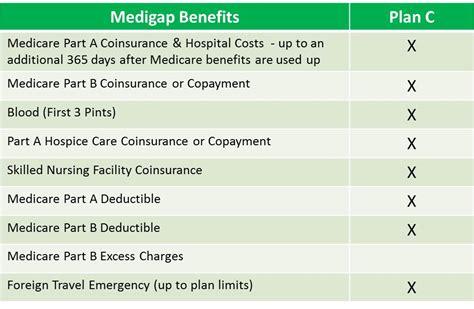c plans medicare plan c medigap plan c medicare supplement c