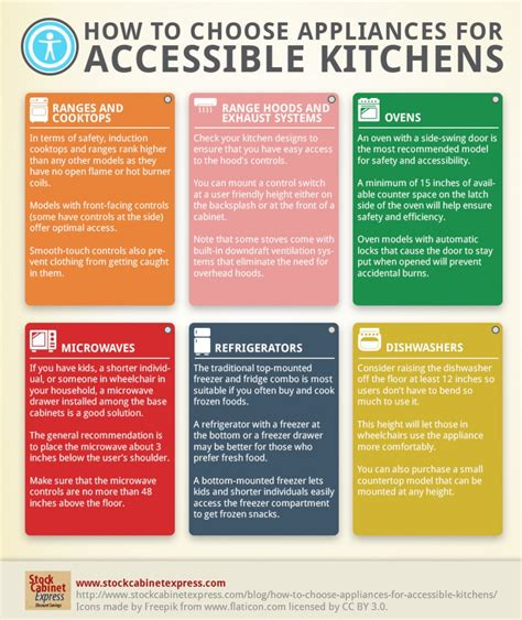 how to choose a kitchen how to choose appliances for accessible kitchens