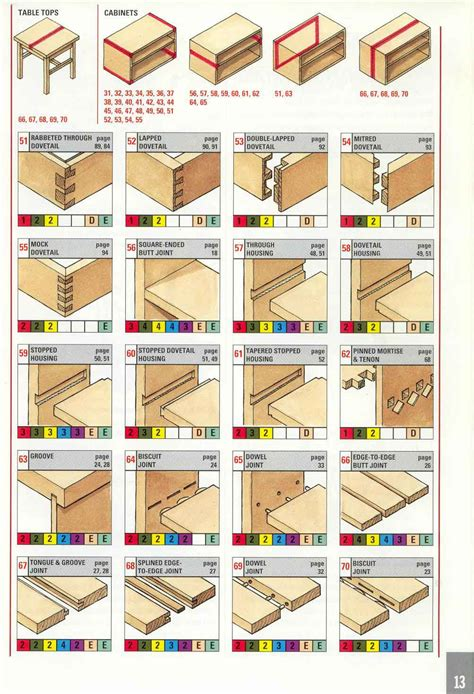 joints in woodwork puuliitokset wood joints madera