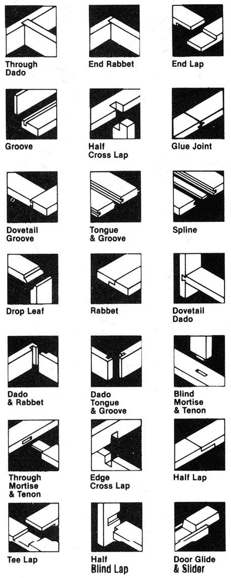 list of woodwork joints wood joints types woodproject