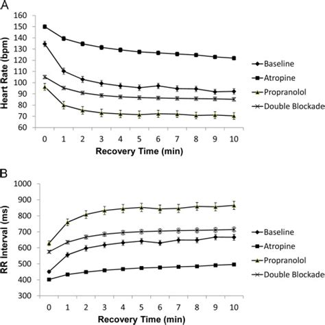 comparison of the physiologic and prognostic implications of the rate versus the rr