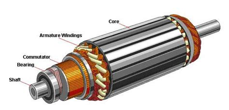 Electric Motor Armature by Classification Of Electric Motors Electrical Knowhow
