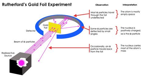 Rutherford Proton by Rutherford S Model Of Atom Experiment Explanation Photos