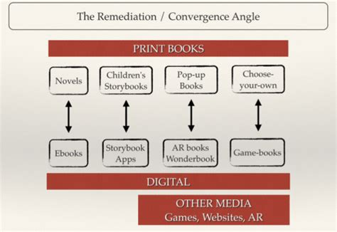 different types of picture books the digital book r evolution the literary platform