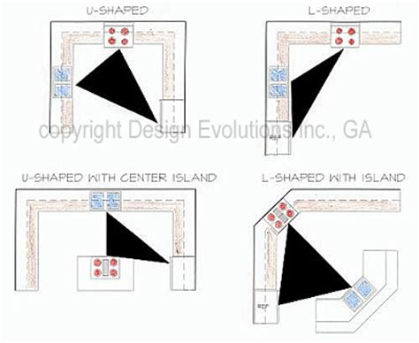 kitchen design work triangle kitchen designs and the planning of a work triangle