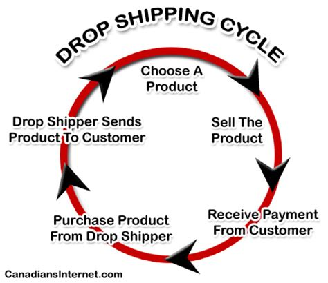drop wholesale drop shipping and wholesale for canadian sellers
